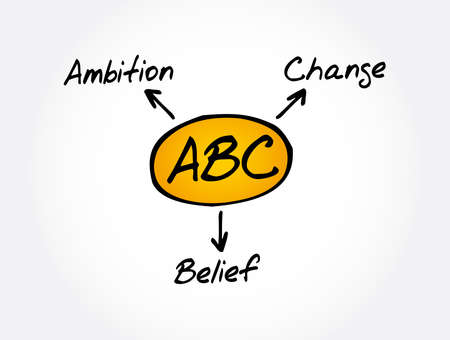 ABC - Ambition Belief Change acronym, business concept background
