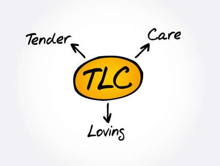 TLC - Tender Loving Care acronym, concept background Ilustração