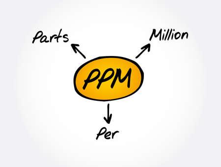 PPM - Parts Per Million acronym, medical concept background Ilustrace