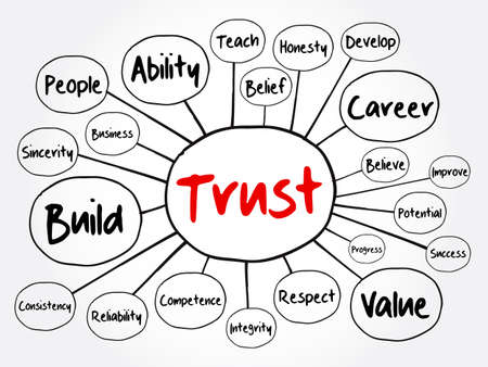 TRUST mind map flowchart, business concept for presentations and reports