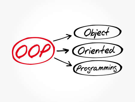 OOP - Object Oriented Programming acronym, technology concept background  イラスト・ベクター素材