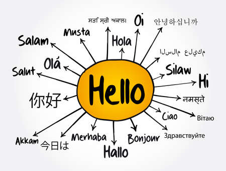 Hello word translate in different languages mind map, education concept for presentations and reports Vettoriali
