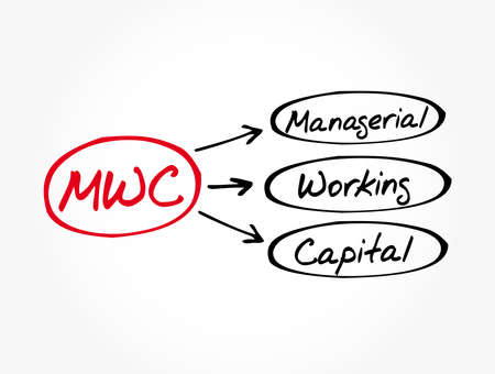 MWC - Managerial Working Capital acronym, business concept background 向量圖像