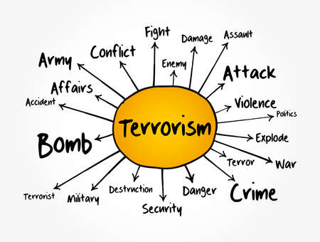 Terrorism mind map flowchart, concept for presentations and reports Иллюстрация