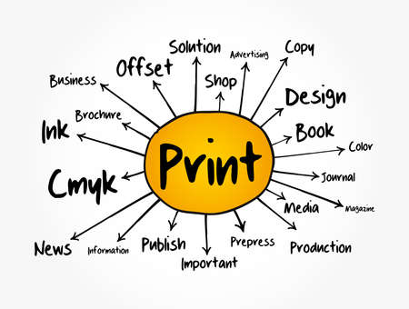 PRINT mind map flowchart, business concept for presentations and reports