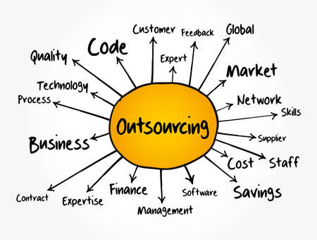 Outsourcing mind map, technology concept for presentations and reports