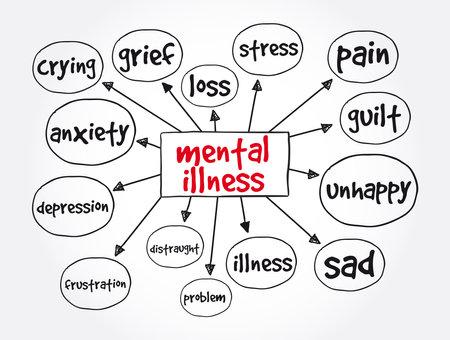 Mental illness mind map, medical concept background