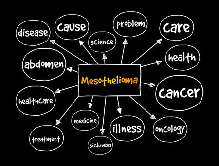 Mesothelioma (cancer type) mind map, medical concept for presentations and reports