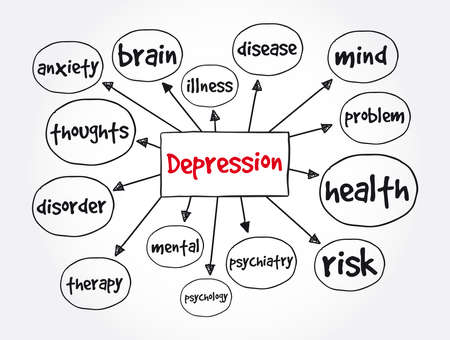 Depression mind map, concept for presentations and reports