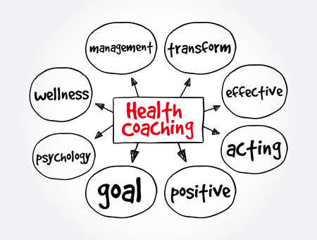 Health Coaching mind map, medical concept for presentations and reports