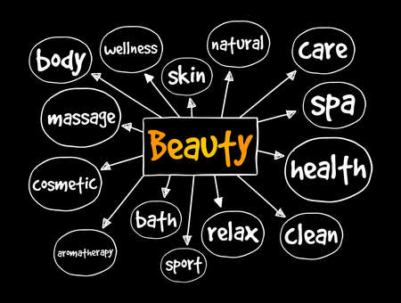 BEAUTY mind map, health concept for presentations and reports