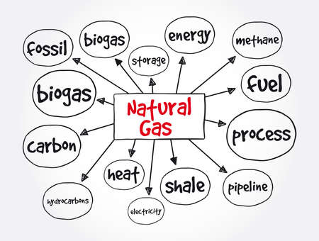 Natural gas mind map, concept for presentations and reports
