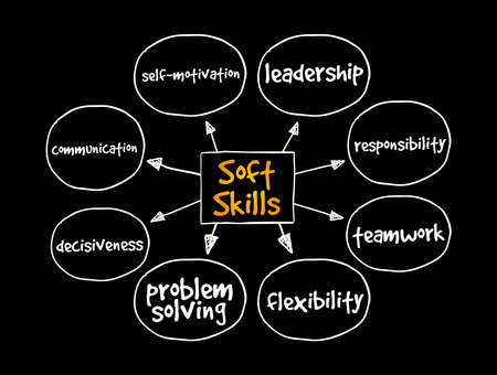 Soft Skills mind map, concept for presentations and reports