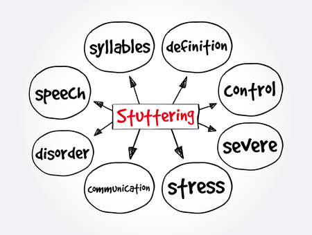 Stuttering mind map, health concept for presentations and reports