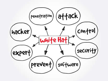White Hat mind map, internet concept for presentations and reports