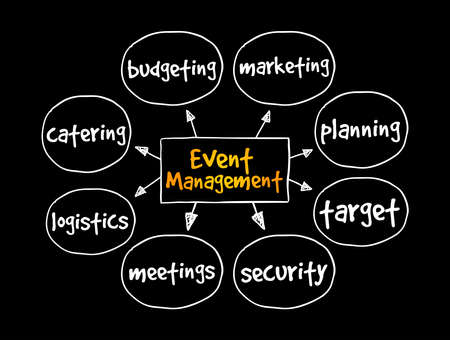 Event Management mind map, business concept for presentations and reports
