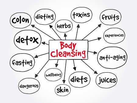 Body Cleansing mind map, health concept for presentations and reports