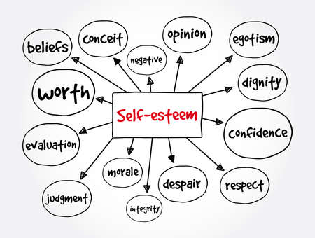 Self-esteem mind map, concept for presentations and reports