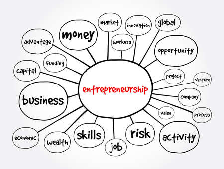 Entrepreneurship mind map, business concept for presentations and reports