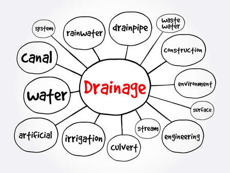 Drainage mind map, concept for presentations and reports Vecteurs