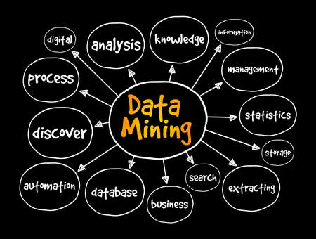 Data mining mind map, technology concept for presentations and reports