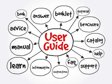 User guide mind map, concept for presentations and reports