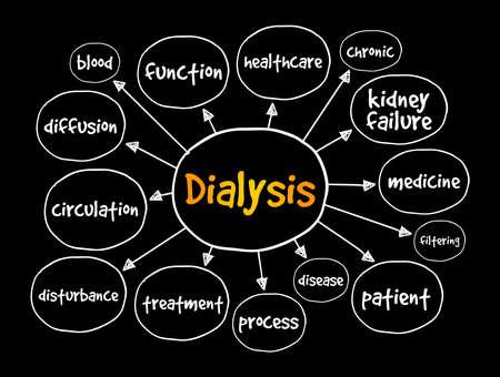 Dialysis mind map, medical concept for presentations and reports Vektoros illusztráció
