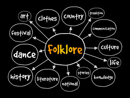 Folklore mind map, education concept for presentations and reports Vetores
