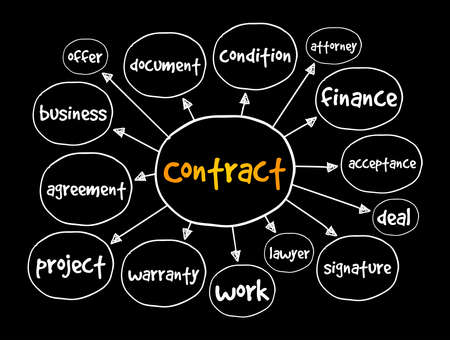 Contract mind map, business concept for presentations and reports