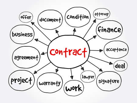 Contract mind map, business concept for presentations and reports Vector Illustratie