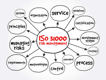 ISO 31000 is a family of standards relating to risk management, mind map concept for presentations and reports