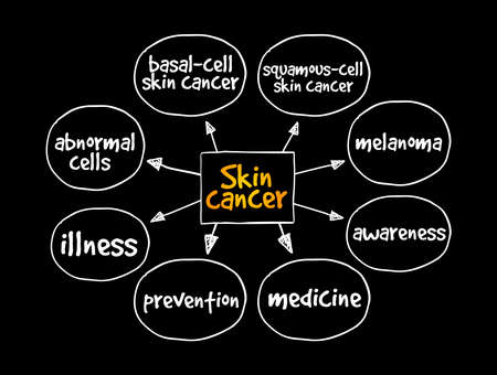 Skin cancer mind map, medical concept for presentations and reports