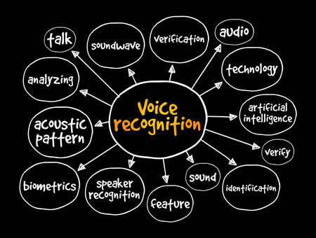 Voice recognition mind map, concept for presentations and reports Vektorgrafik