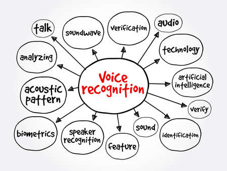 Voice recognition mind map, concept for presentations and reports
