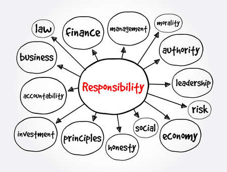 Responsibility mind map, business concept for presentations and reports Vector Illustration
