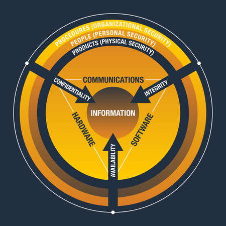 CIA Information Security circle of Attributes - Qualitiy, Confidentiality, Integrity and Availability - security of Information Systems 矢量图像