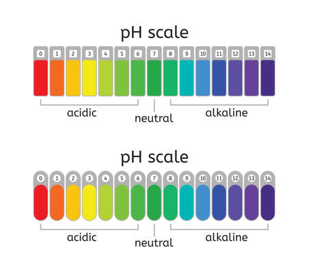 Ph scale of acidic,neutral and alkaline value chart for acid and alkaline solutions.