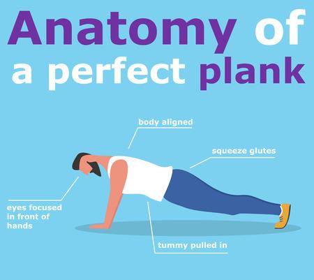 Anatomie de la bannière de planche parfaite