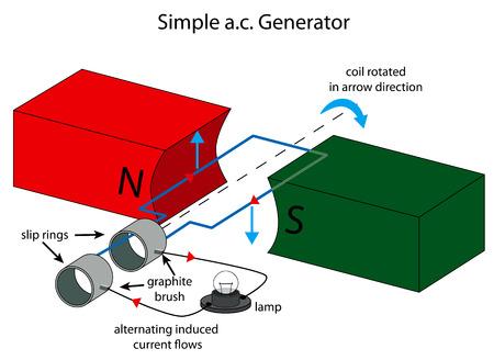 Ilustración de sencillo generador de corriente alterna Ilustración de vector