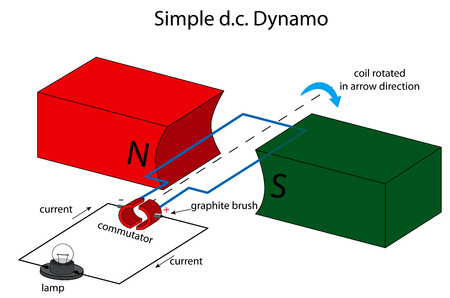 Illustration of a simple direct current dynamo