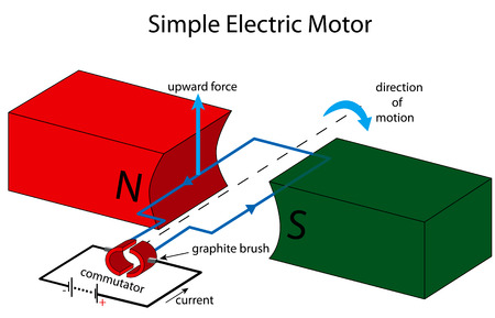 electric current: Illustration of a simple electric motor Illustration