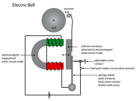 electromagnetism: Illustration of an electric bell.