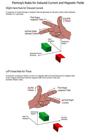 誘導電流と磁場のフレミングの規則  イラスト・ベクター素材