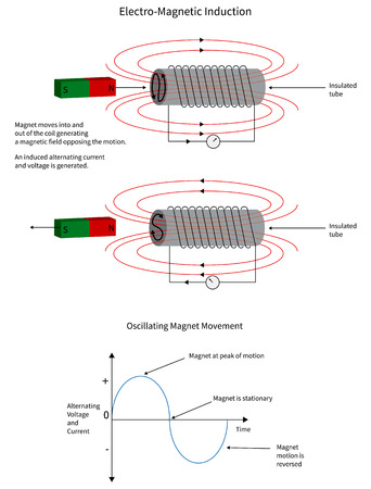 Electro-magnetic induction from a moving magnetic into a conductor coil.