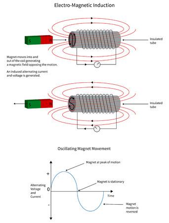 Elektro-magnetische inductie van een bewegend magnetisch in een geleiderspoel. Stock Illustratie