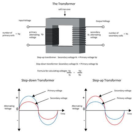 Diagramma per mostrare come un trasformatore elettrico cambia tensione e corrente. Archivio Fotografico - 28526759