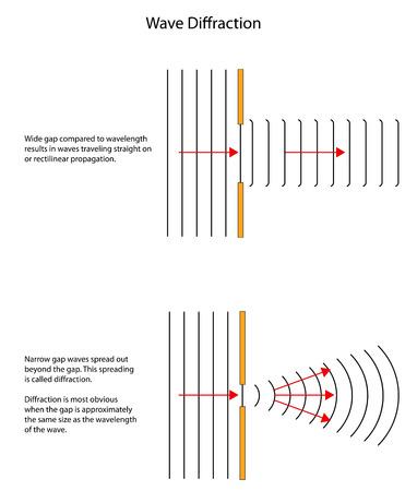reviser: Motifs vague de diffraction par de grandes et petites lacunes.