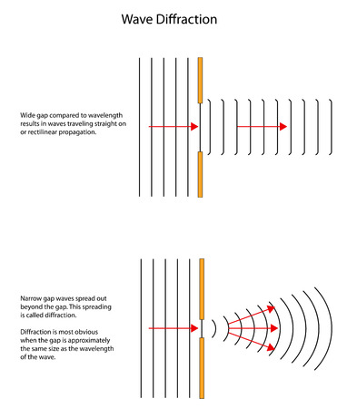 diffraction: Wave diffraction patterns  through large and small gaps. Illustration