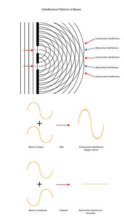 reviser: motifs d'interf�rence d'ondes et des formes d'ondes.