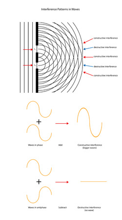 constructive: Wave interference patterns and wave forms. Illustration